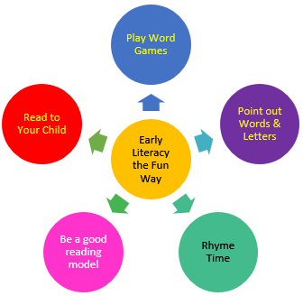 early literacy the fun way - point out words and letters - rhyme time - read to your child - be a good reading model - play word games