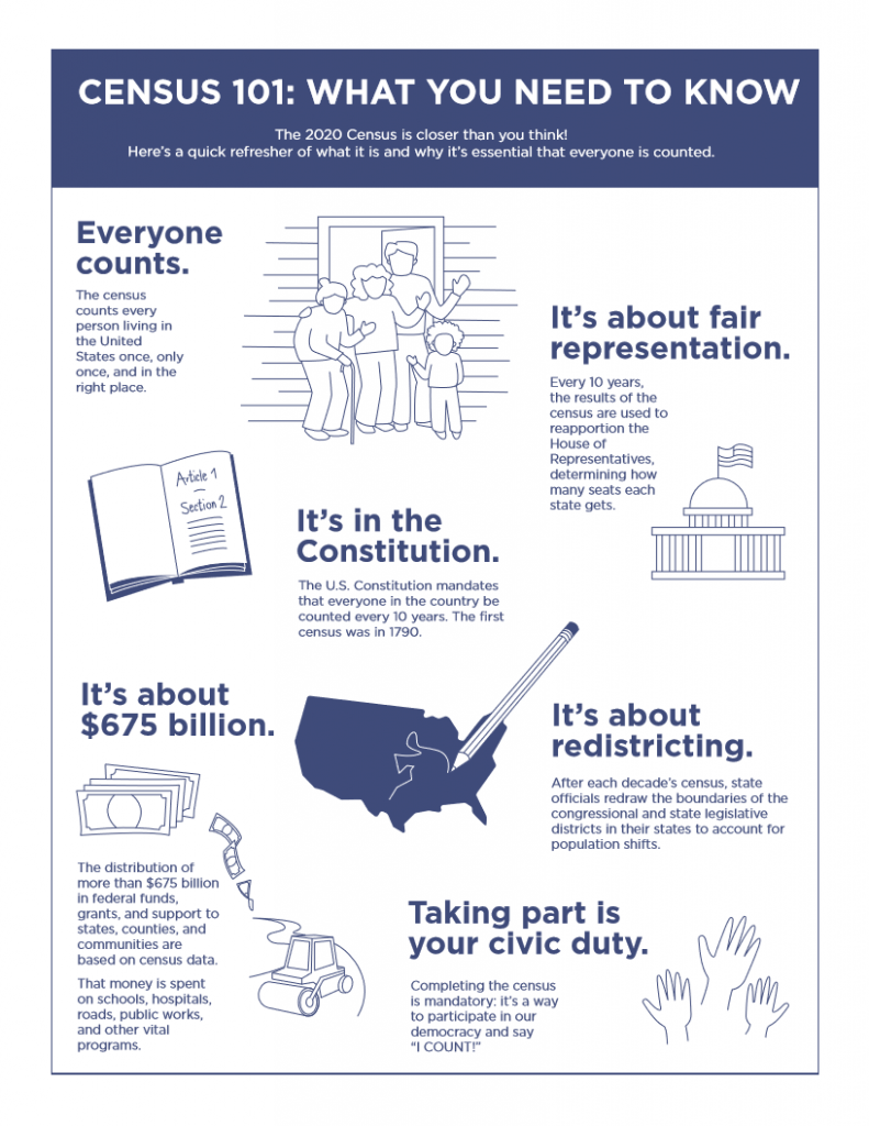 census 101: what you need to know:  everyone counts. it's about fair representation. it's in the constitution. it means $675 billion. it's about redistricting. taking part is your civic duty.